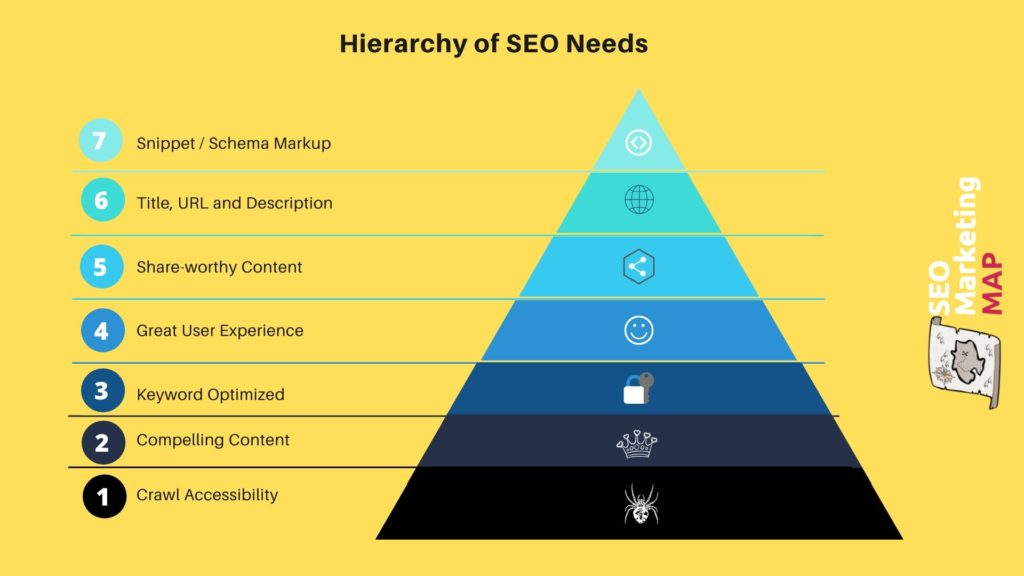 Hierarchy of Google SEO needs