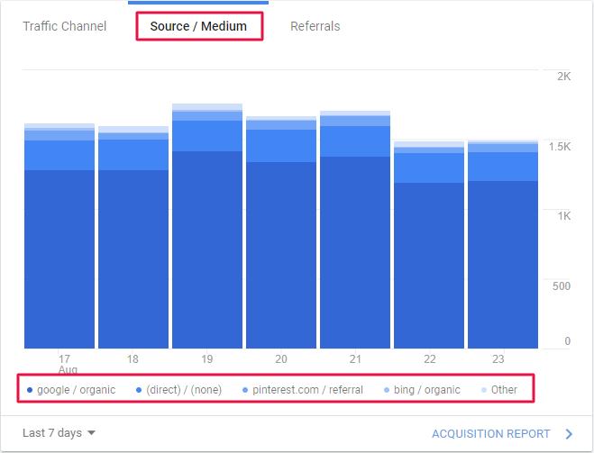 source/medium in google analytics